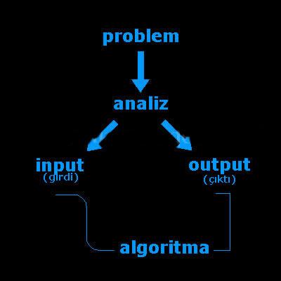 algoritma sipdong materi kuliah